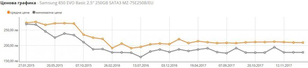 Промяна в цената на SSD дисковете 2017