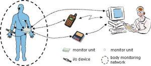 body monitoring системи